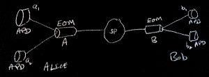 Blackboard schematic of Gregor Weihs's experiment