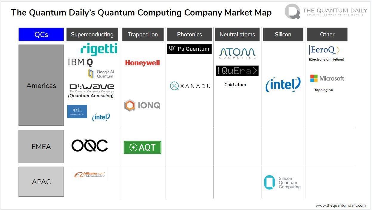 Quantum computing map