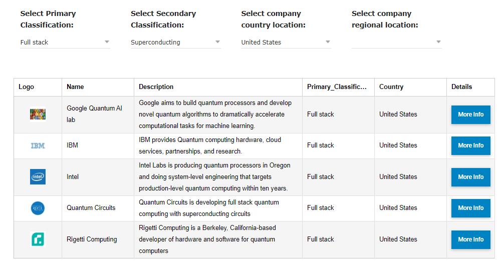 quantum computing dataset