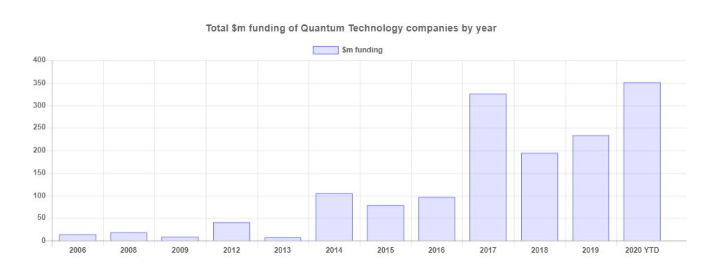 Investment in Quantum Computing