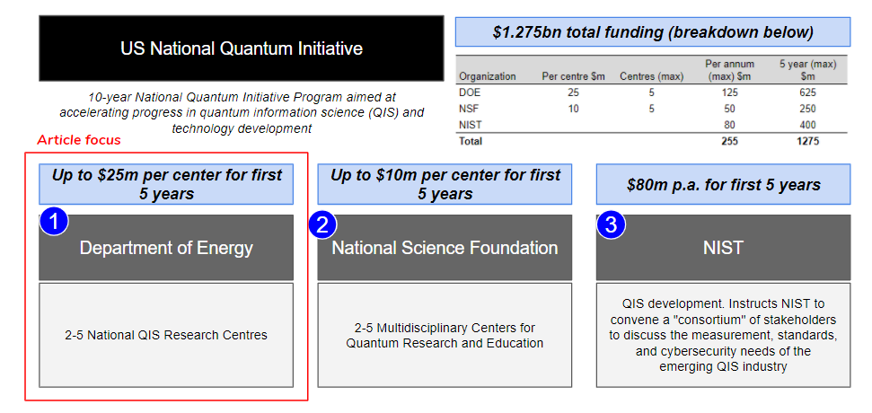 National Quantum Initiative