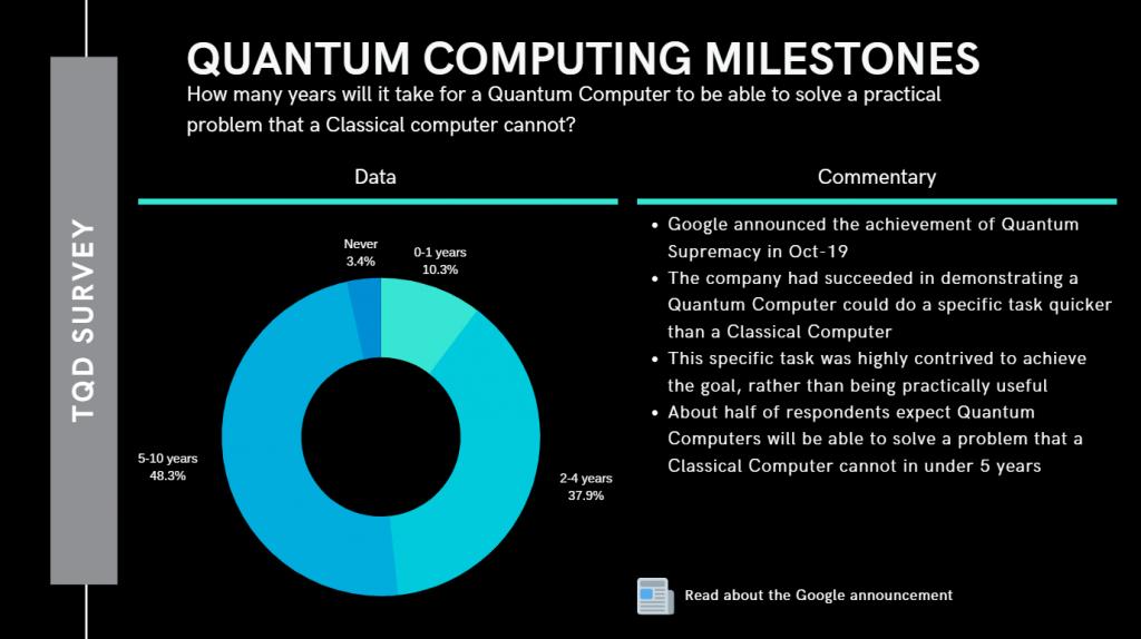 Quantum Computing Milestones