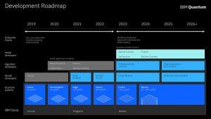 IBM Software Roadmap