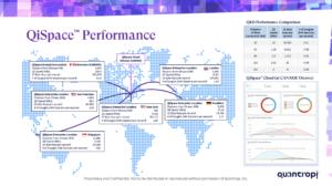 QiSpace performance chart