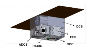 SeQBO - A miniaturized system for Quantum Key Distribution