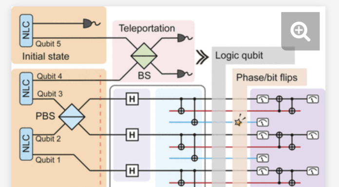 Study: Quantum Teleportation Mixed With Error-Correction May Lead to Scalable Quantum Computers