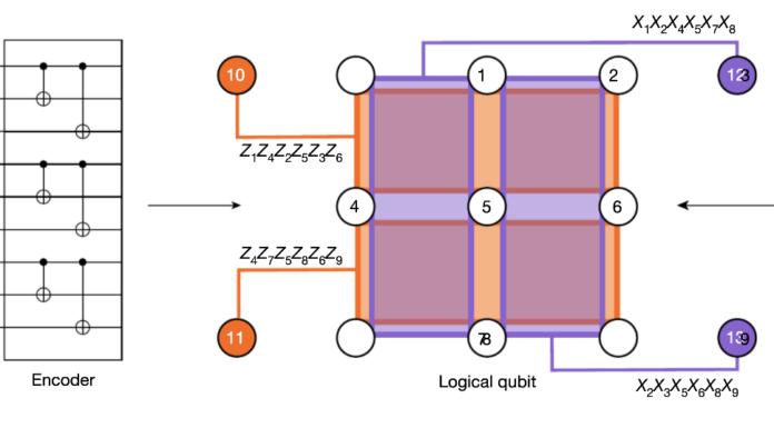 Quantum Scientists Make Multiple Qubits Team Up to Improve Error-Correction